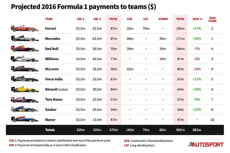 Autosport FOM Payments